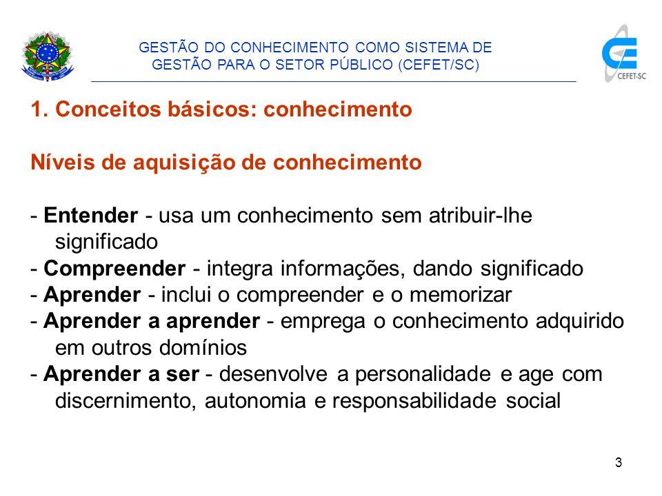 Conceitos básicos: conhecimento Níveis de aquisição de conhecimento