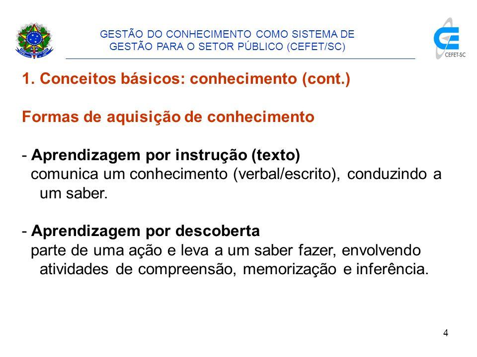 Conceitos básicos: conhecimento (cont.)