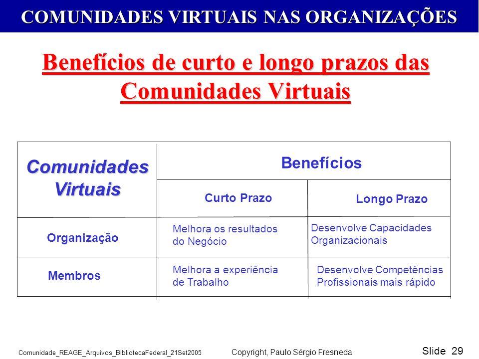 Benefícios de curto e longo prazos das Comunidades Virtuais