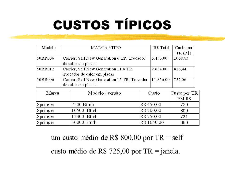 CUSTOS TÍPICOS um custo médio de R$ 800,00 por TR = self