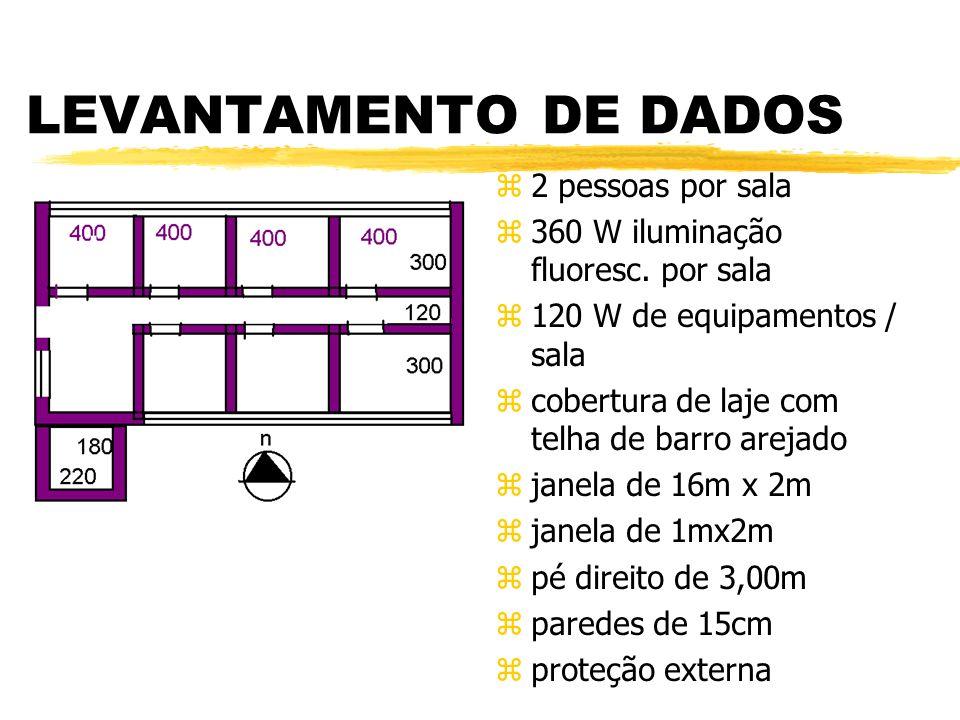 LEVANTAMENTO DE DADOS 2 pessoas por sala