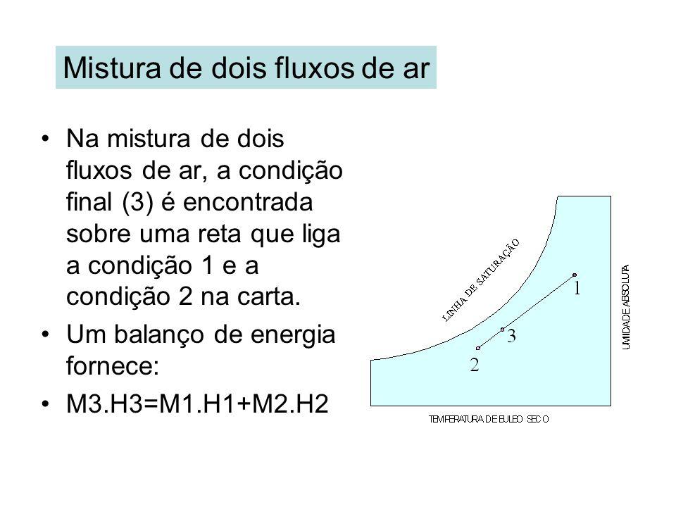 Mistura de dois fluxos de ar