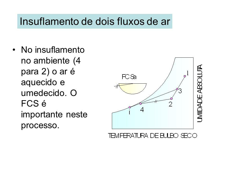 Insuflamento de dois fluxos de ar