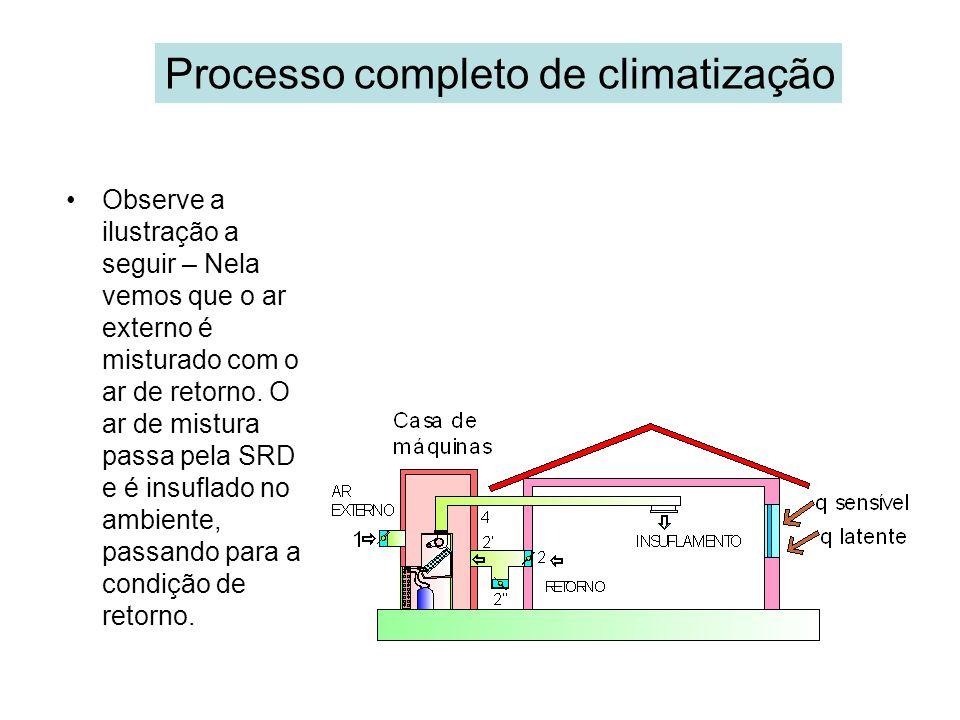 Processo completo de climatização
