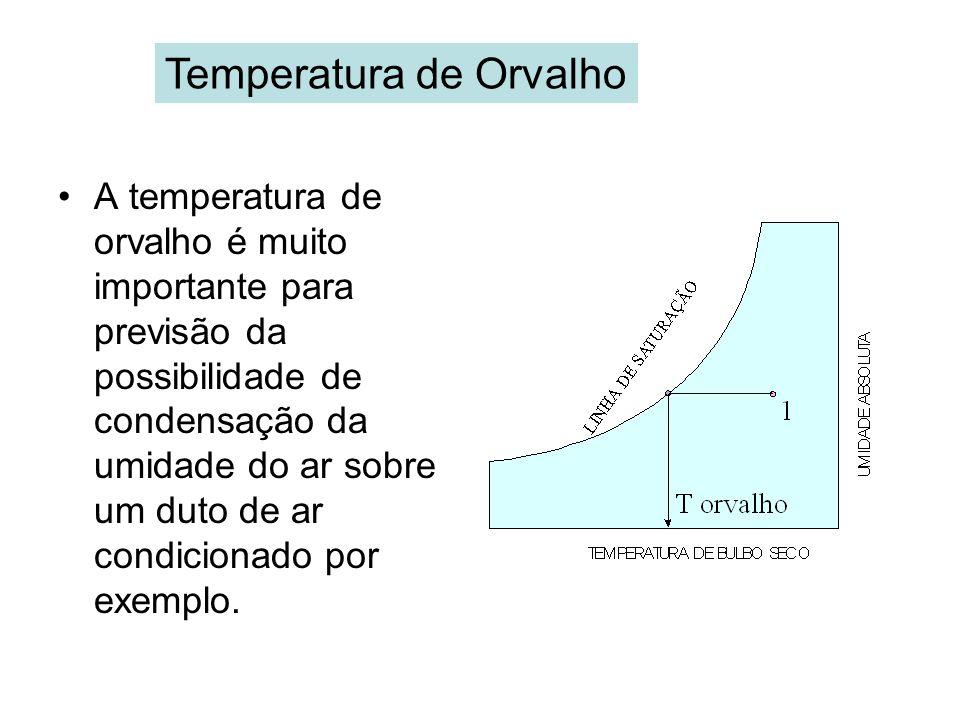 Temperatura de Orvalho