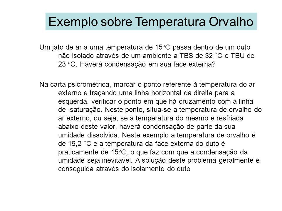 Exemplo sobre Temperatura Orvalho