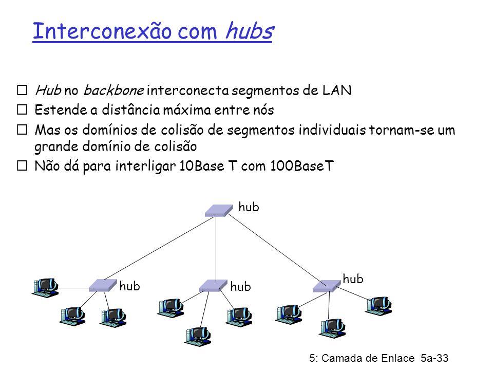 Interconexão com hubs Hub no backbone interconecta segmentos de LAN