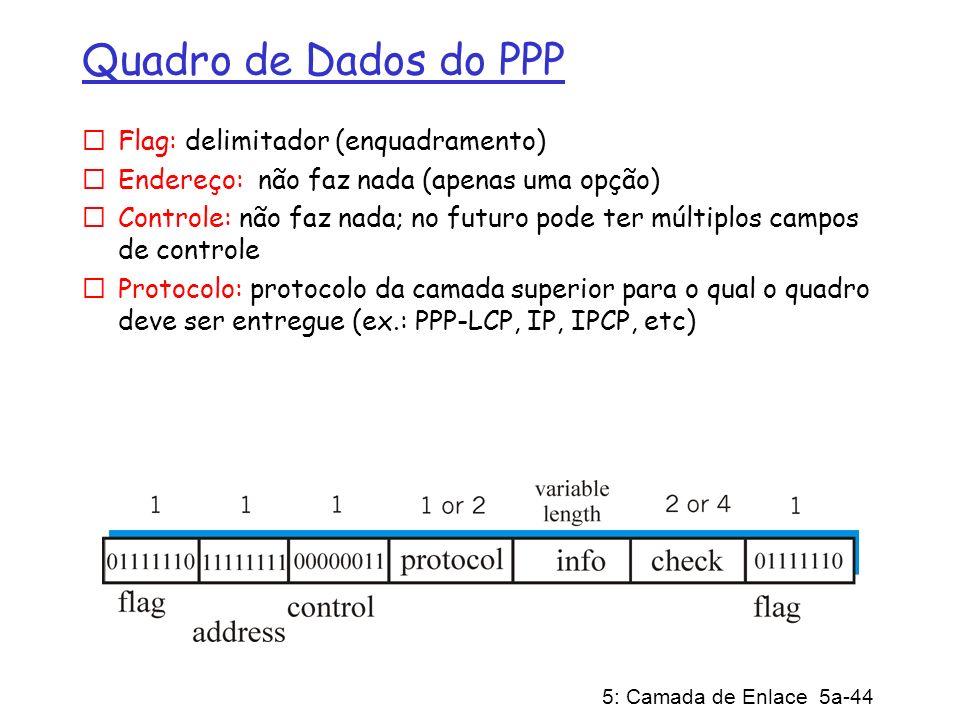 Quadro de Dados do PPP Flag: delimitador (enquadramento)