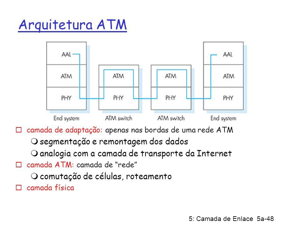Arquitetura ATM segmentação e remontagem dos dados
