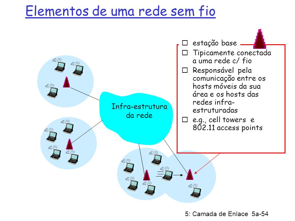 Elementos de uma rede sem fio