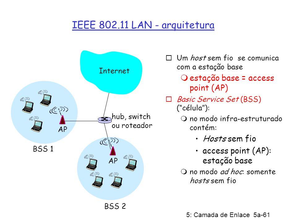IEEE 802.11 LAN - arquitetura estação base = access point (AP)