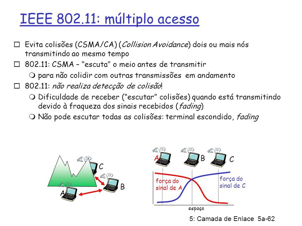 IEEE 802.11: múltiplo acessoEvita colisões (CSMA/CA) (Collision Avoidance) dois ou mais nós transmitindo ao mesmo tempo.
