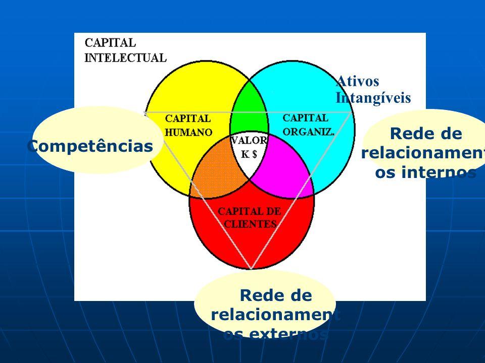 Rede de relacionamentos internos Rede de relacionamentos externos