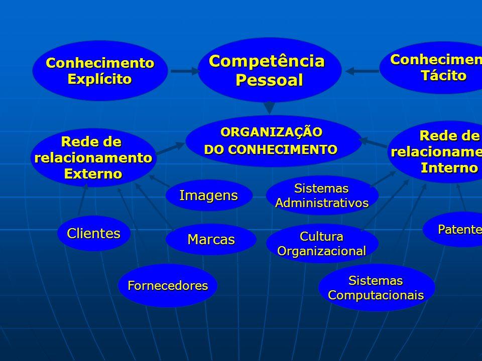 Competência Pessoal Conhecimento Conhecimento Explícito Tácito Rede de