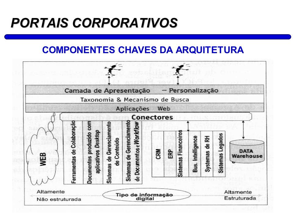 COMPONENTES CHAVES DA ARQUITETURA