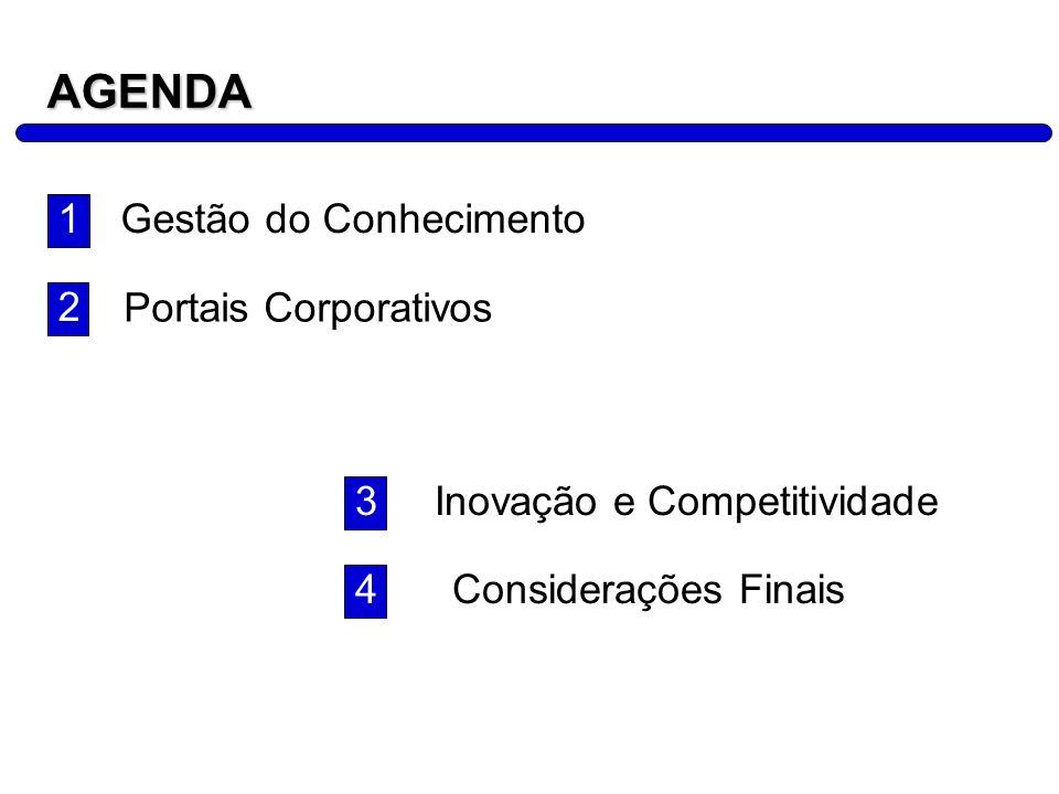 AGENDA 1 Gestão do Conhecimento 2 Portais Corporativos 3
