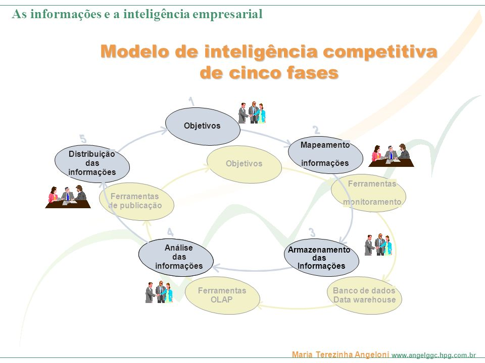 Modelo de inteligência competitiva de cinco fases