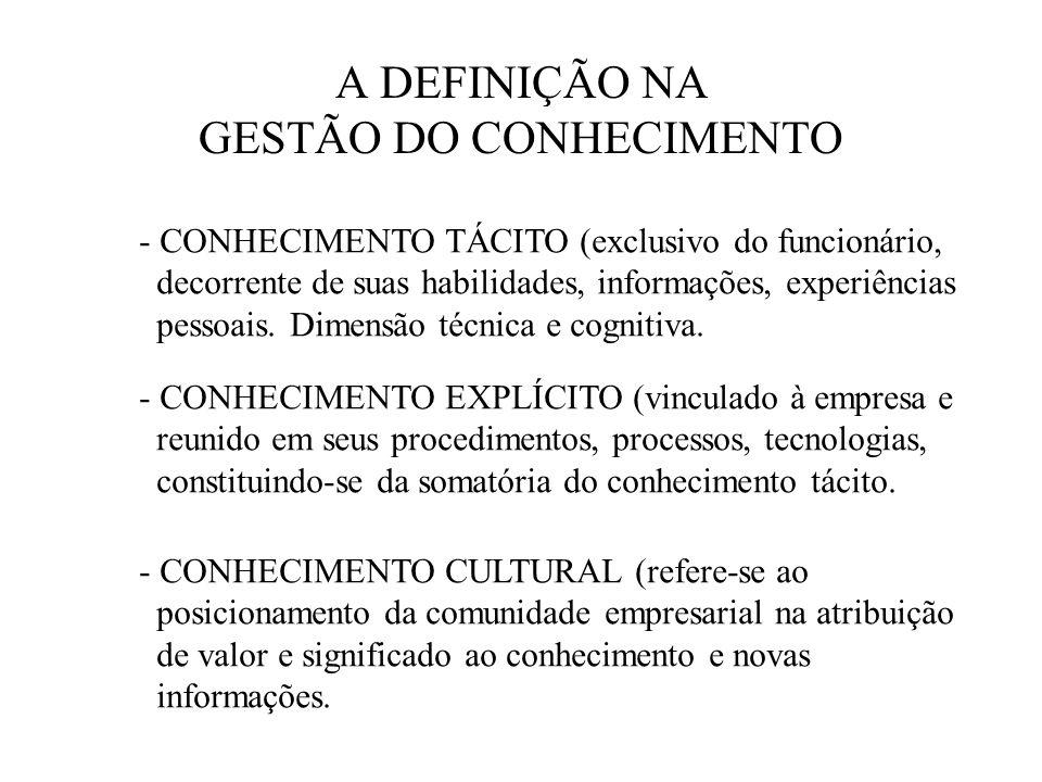 A DEFINIÇÃO NA GESTÃO DO CONHECIMENTO