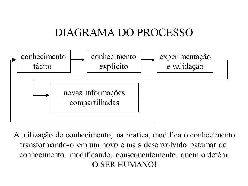 DIAGRAMA DO PROCESSO conhecimento tácito conhecimento explícito