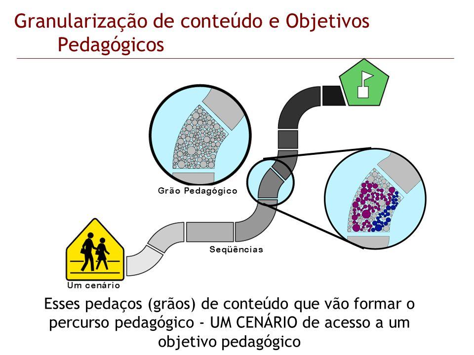 Granularização de conteúdo e Objetivos Pedagógicos