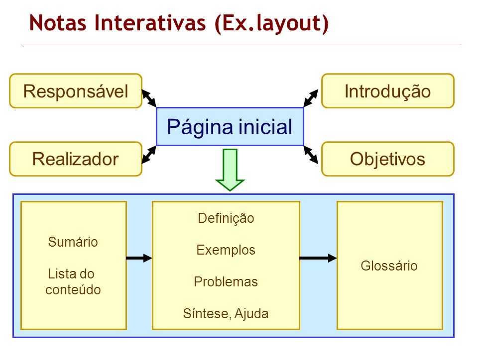 Notas Interativas (Ex.layout)