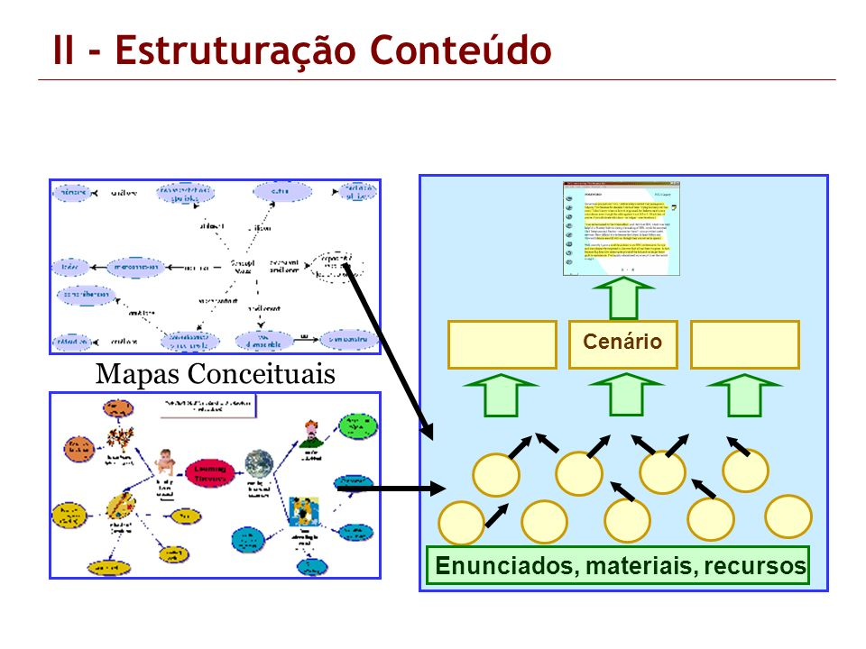 II - Estruturação Conteúdo