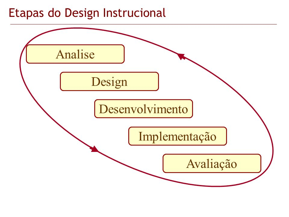 Etapas do Design Instrucional