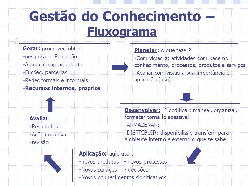 Gestão do Conhecimento – Fluxograma