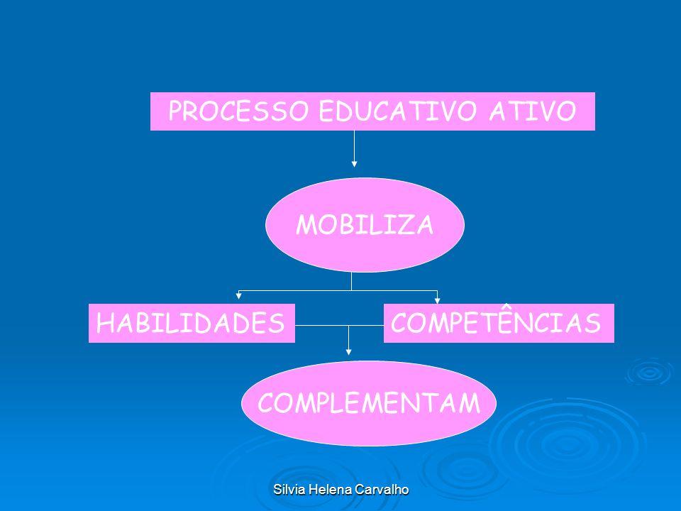 PROCESSO EDUCATIVO ATIVO