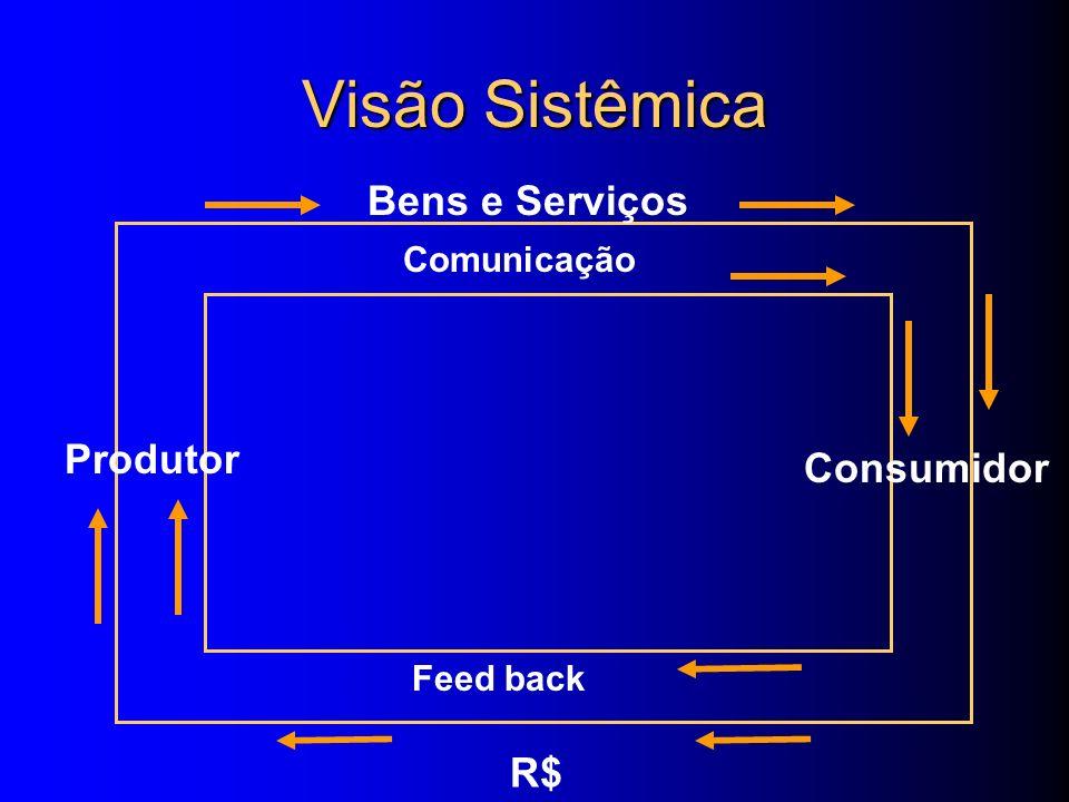 Visão Sistêmica Bens e Serviços Produtor Consumidor R$ Comunicação
