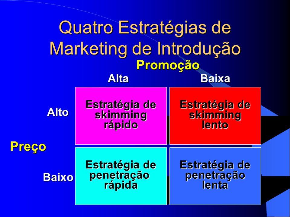 Quatro Estratégias de Marketing de Introdução