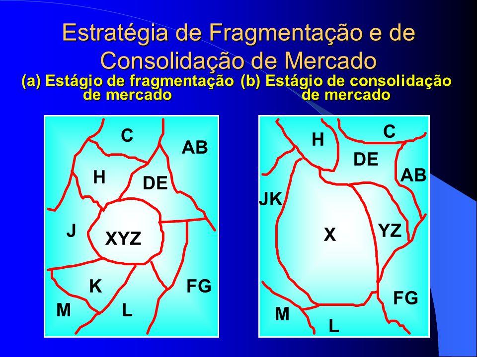 Estratégia de Fragmentação e de Consolidação de Mercado
