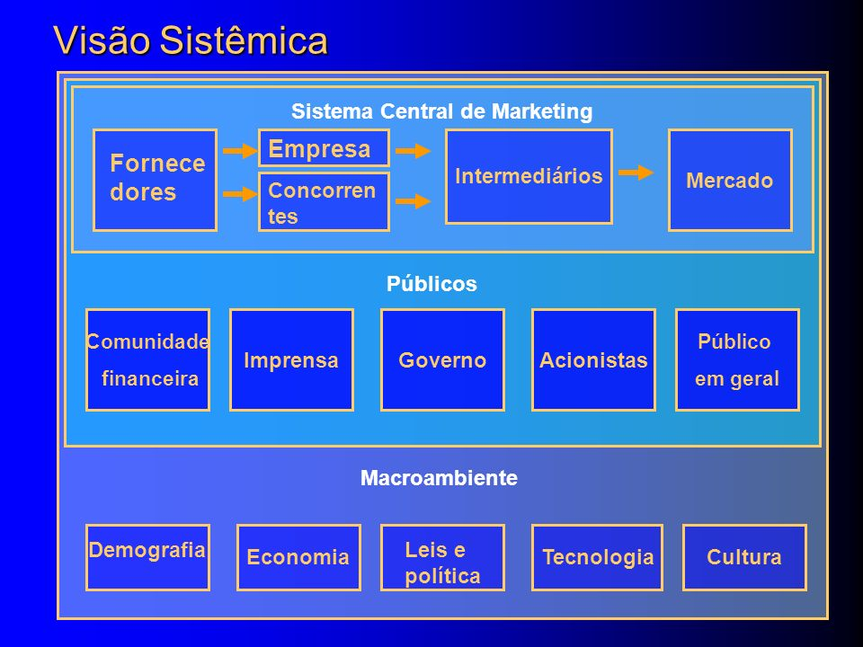 Sistema Central de Marketing