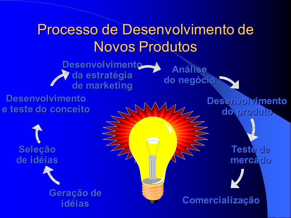 Processo de Desenvolvimento de Novos Produtos