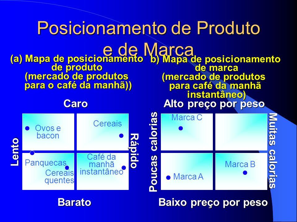 Posicionamento de Produto e de Marca