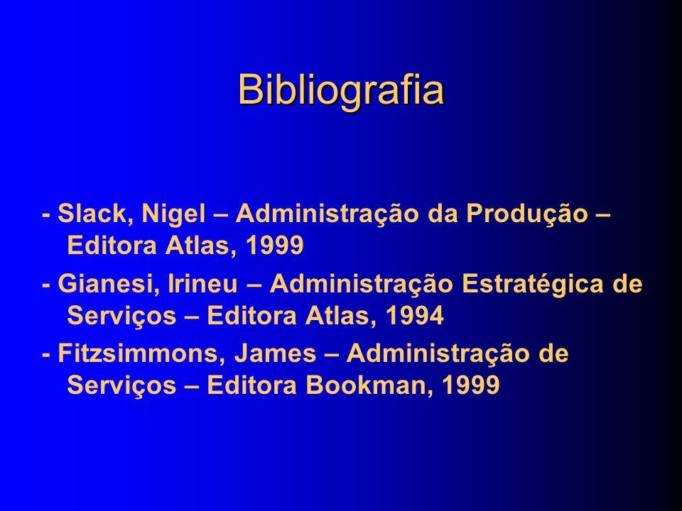 Bibliografia - Slack, Nigel – Administração da Produção – Editora Atlas, 1999.
