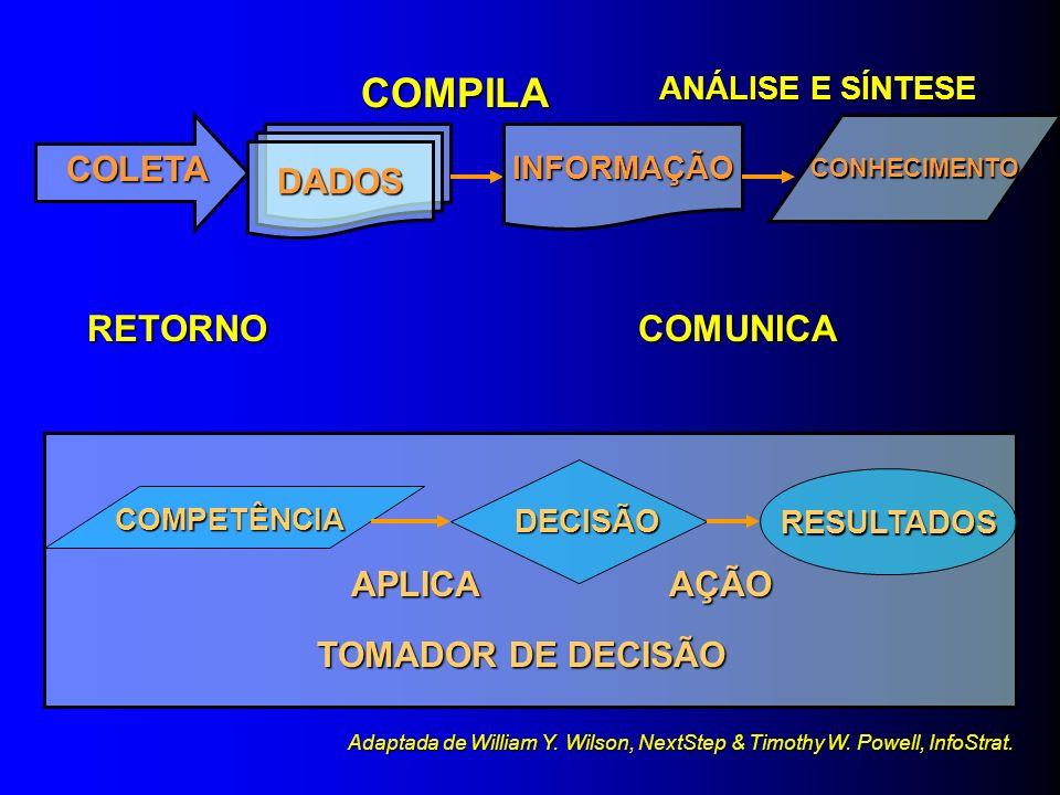 COMPILA RETORNO COMUNICA COLETA DADOS APLICA AÇÃO TOMADOR DE DECISÃO