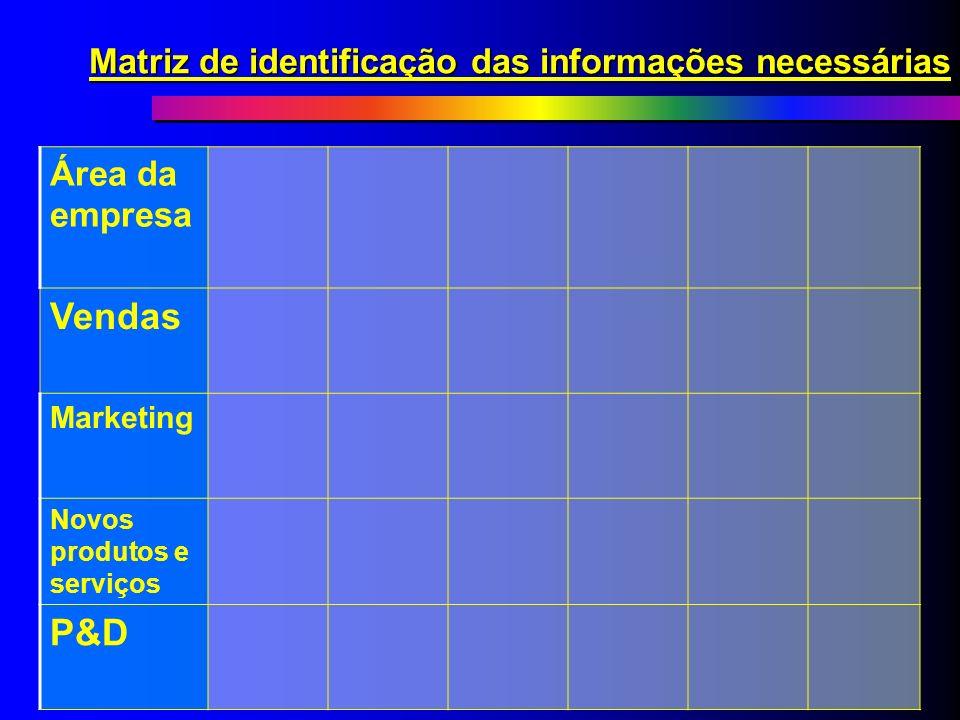 Matriz de identificação das informações necessárias
