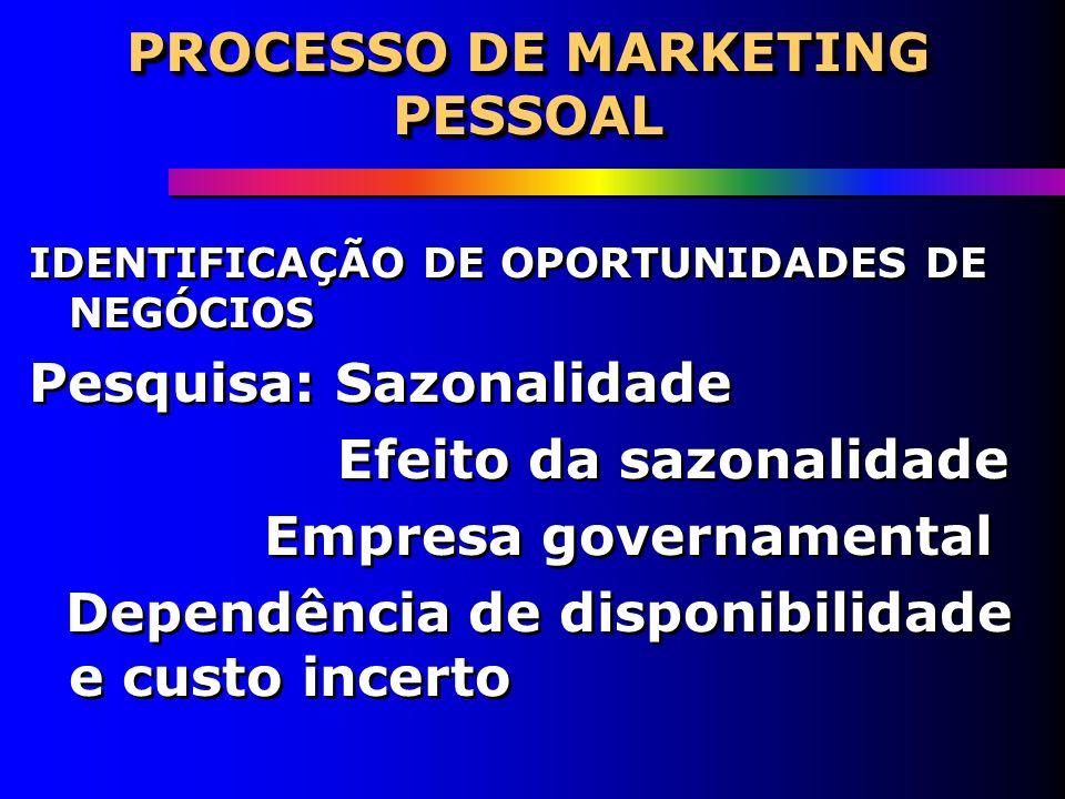 PROCESSO DE MARKETING PESSOAL