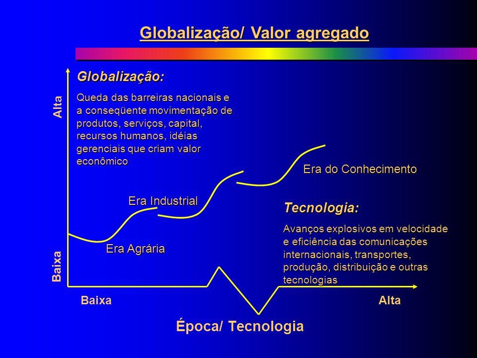 Globalização/ Valor agregado