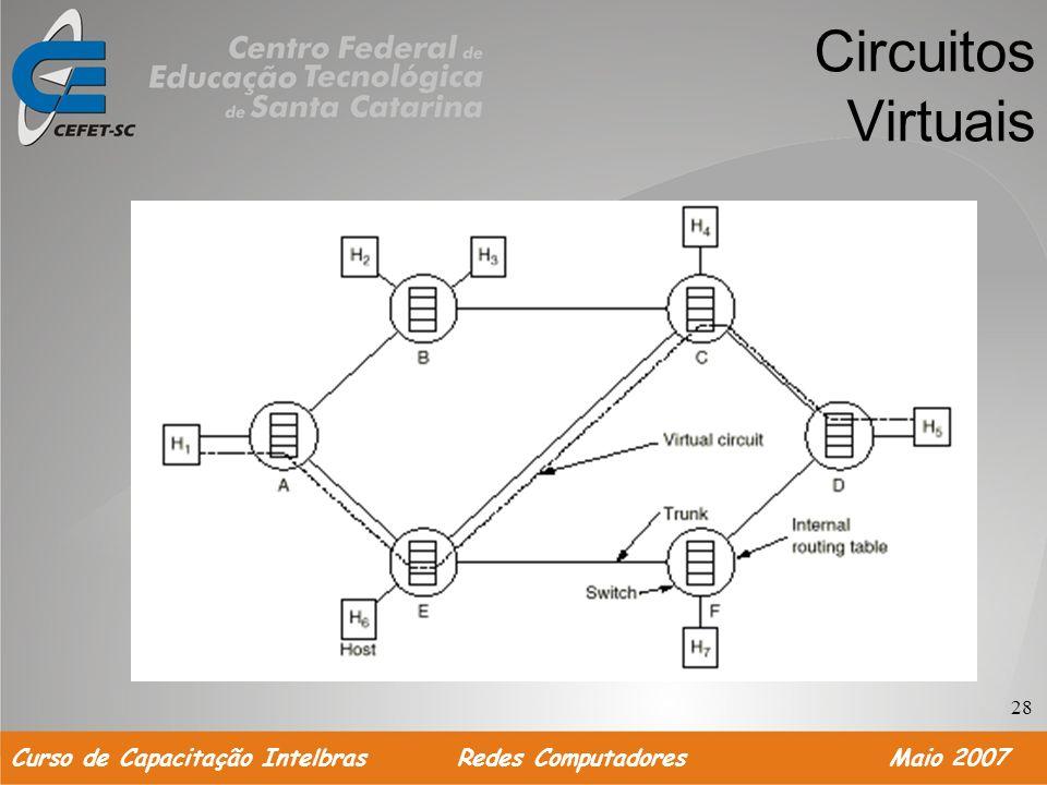 Circuitos Virtuais 28 Curso de Capacitação Intelbras Redes Computadores Maio 2007