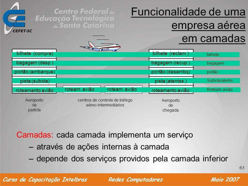 Funcionalidade de uma empresa aérea em camadas