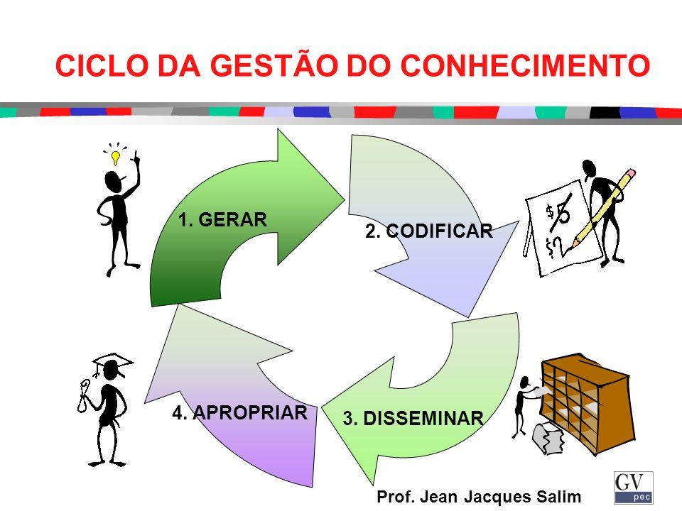 CICLO DA GESTÃO DO CONHECIMENTO