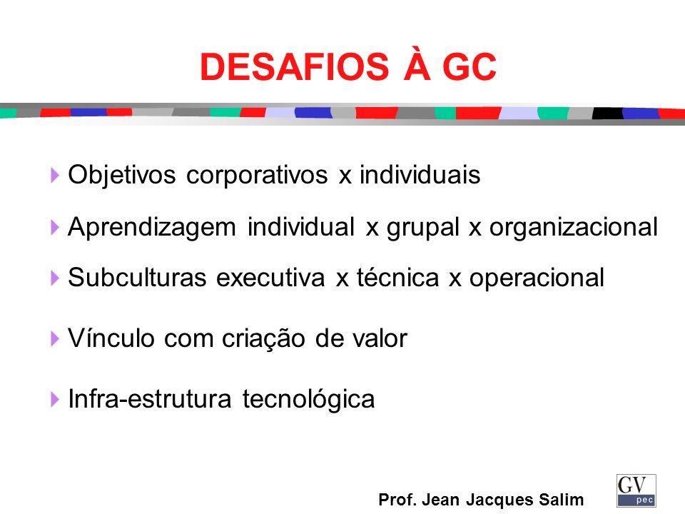 DESAFIOS À GC Objetivos corporativos x individuais