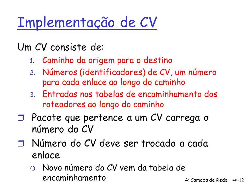 Implementação de CV Um CV consiste de: