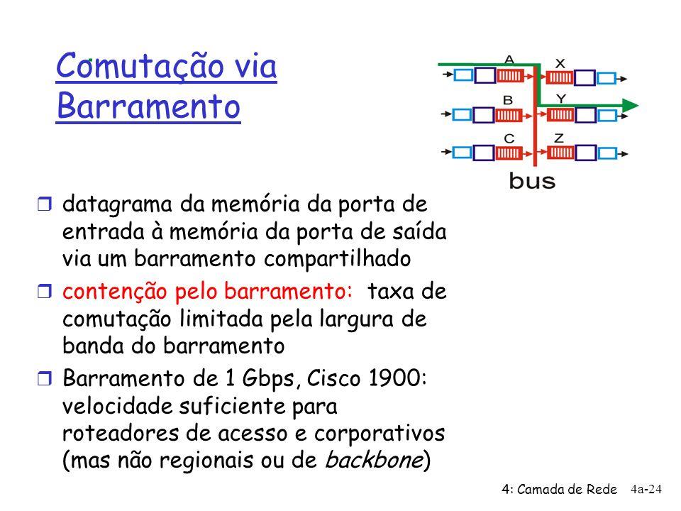 Comutação via Barramento