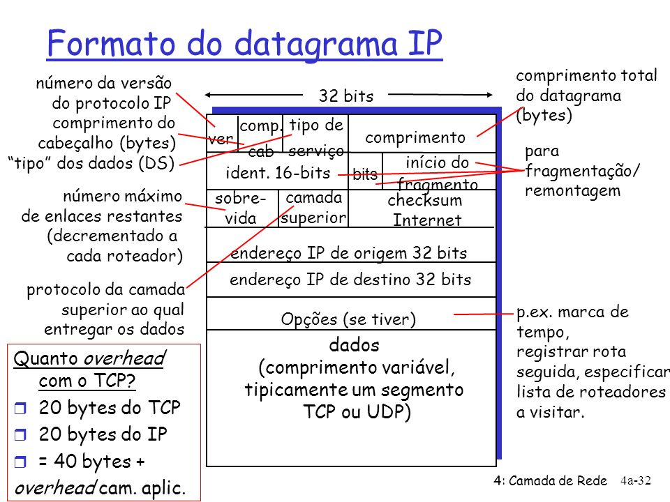 Formato do datagrama IP