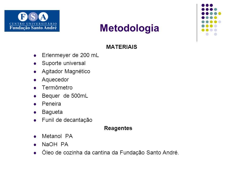 Metodologia MATERIAIS Erlenmeyer de 200 mL Suporte universal
