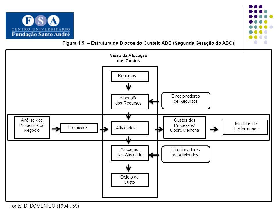 Figura 1.5. – Estrutura de Blocos do Custeio ABC (Segunda Geração do ABC)