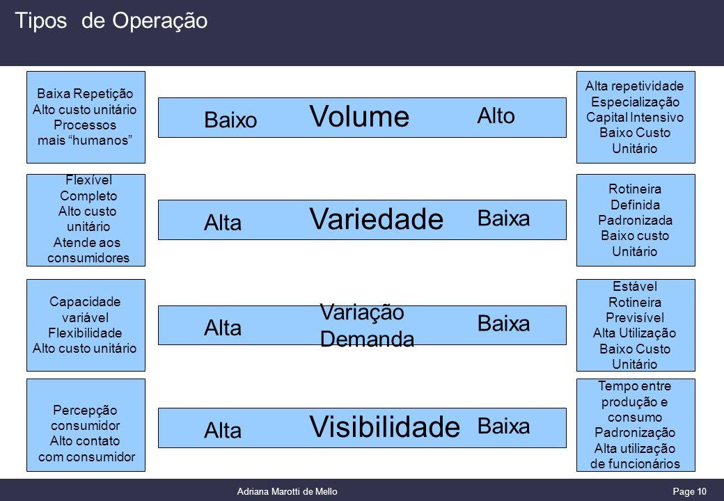 Volume Variedade Visibilidade Tipos de Operação Alto Baixo Baixa Alta